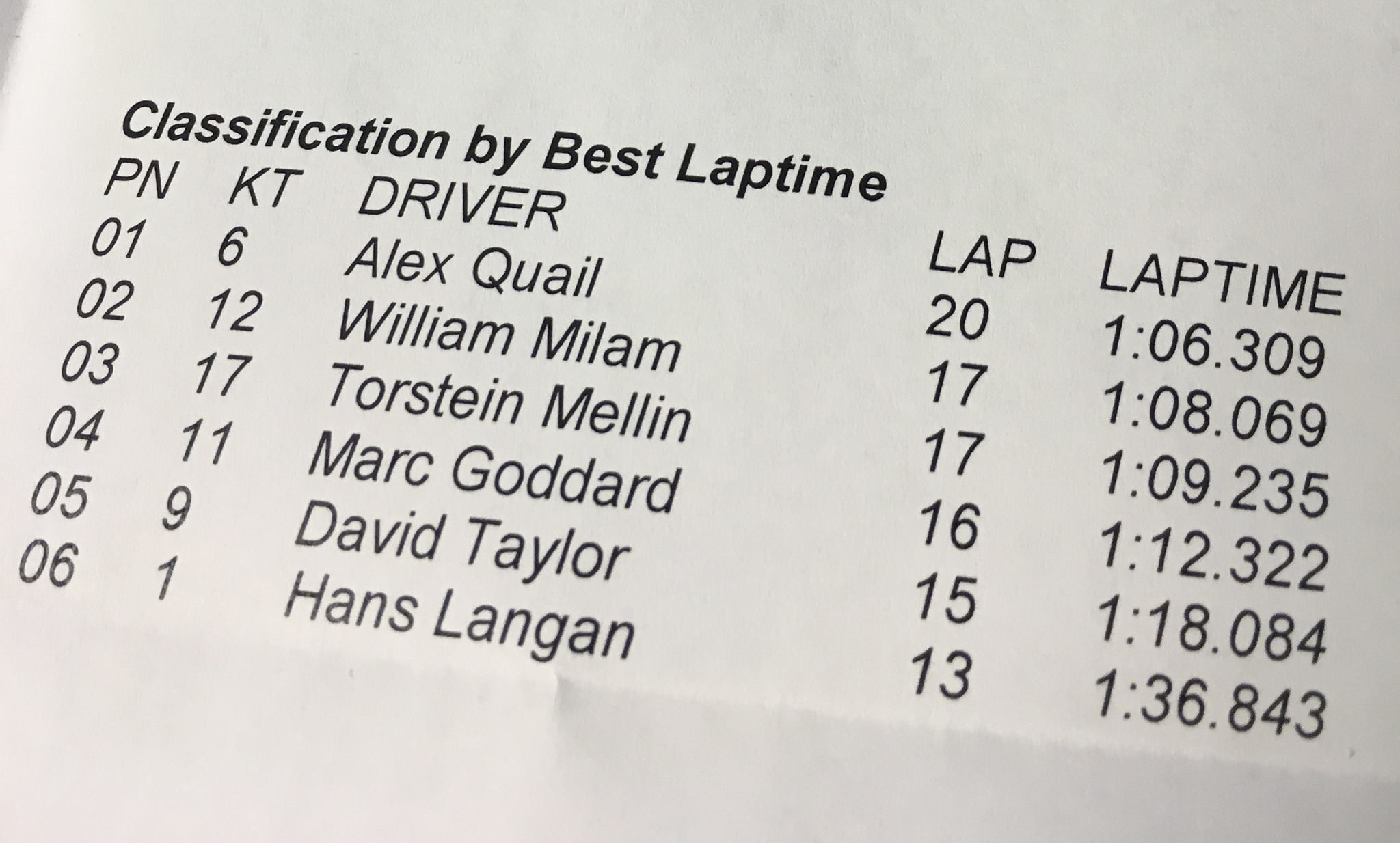 Formula Silverstone Lap Times